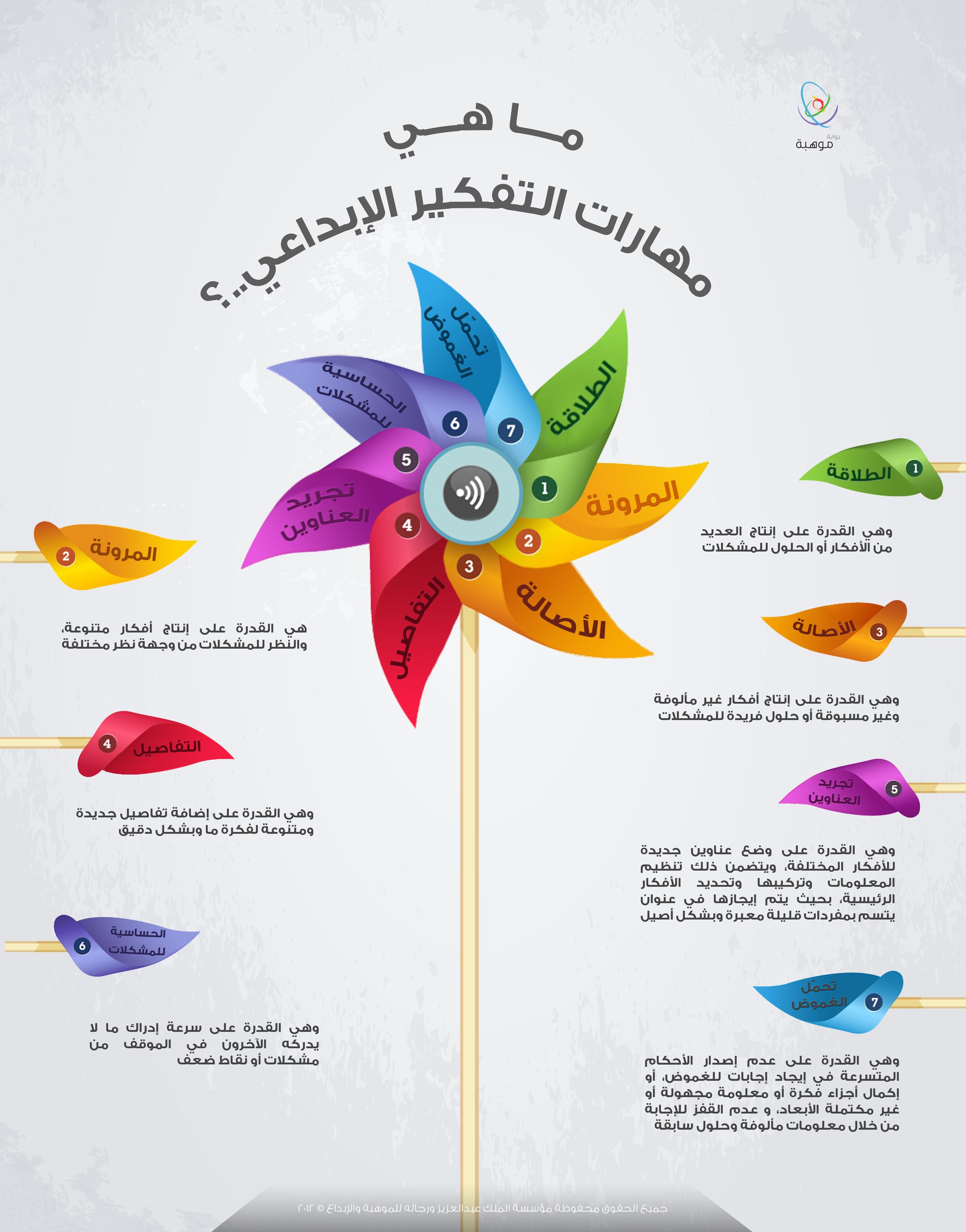 كتاب تعليم التفكير pdf
